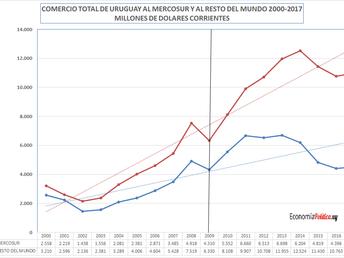 LA GRÁFICA DE LA SEMANA: . EL MERCOSUR Y EL COMERCIO EXTERIOR DE URUGUAY EN EL SIGLO XXI.