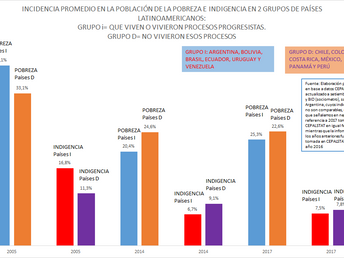 LA GRÁFICA DE LA SEMANA: POBREZA E INDIGENCIA EN AMÉRICA LATINA