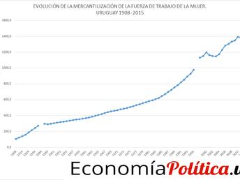 Evolución de la fuerza de trabajo femenina mercantilizada. Uruguay 1908 2015
