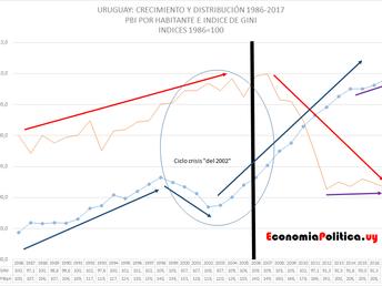 La Gráfica de la Semana: El PBI y la concentración/distribución de los ingresos