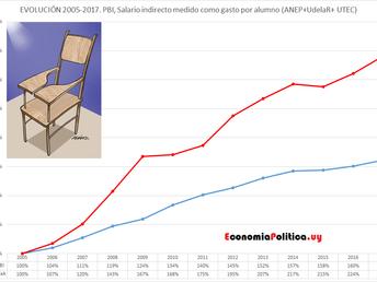 LA GRÁFICA DE LA SEMANA: EL GASTO POR ALUMNO COMO FORMA DISTRIBUTIVA PECULIAR. EVOLUCIÓN 2005-2017