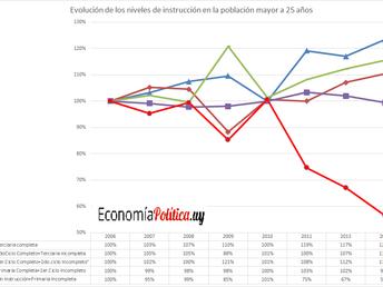 La gráfica de la Semana: Niveles de instrucción de la población de 25 años y más