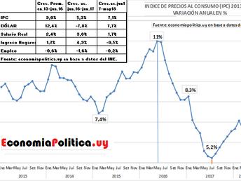 La gráfica de la semana: LA INFLACIÓN SE DETIENE Y LOS INGRESOS MEJORAN
