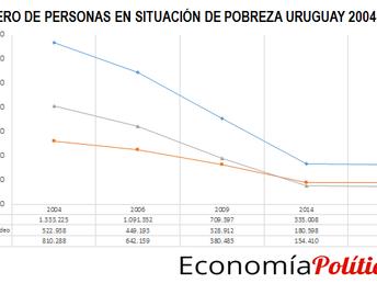 Nº de personas en situación de pobreza. Uruguay 2004-2016