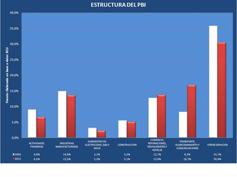 El número detective:  EL PBI Y EL PBI POR HABITANTE. SU EVOLUCIÓN RECIENTE.