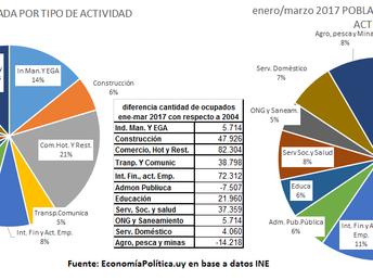 LA GRÁFICA DE LA SEMANA: Estructura de la Ocupación 2004 - ene/mar. 2017