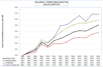 La gráfica de la semana: Salario y Territorio