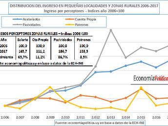 DISTRIBUCIÓN DEL INGRESO 2006-2017: MAYOR EQUIDAD EN LAS ZONAS RURALES
