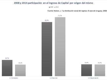 LA GRÁFICA DE LA SEMANA: INGRESOS Y CAPITAL 2008-2014