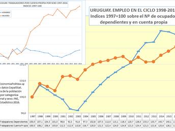 LA GRÁFICA DE LA SEMANA: TRABAJADORES DEPENDIENTES Y EN CUENTA PROPIA. EVOLUCIÓN 1998-2017.