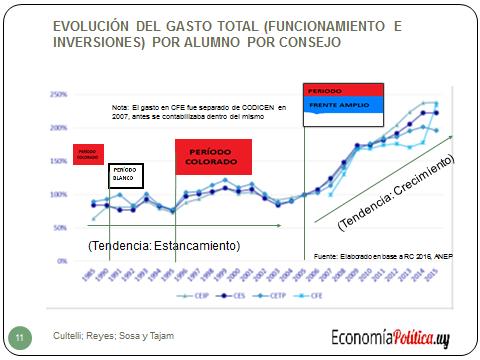 El gasto por alumno en la enseñanza primaria, media y formación docente en Uruguay