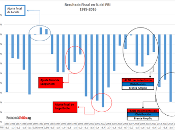 La Gráfica de la Semana: Resultado fiscal en % del PBI 1985-2016