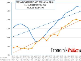MASA DE GANANCIA Y MASA SALARIAL. Uruguay 1998-2016