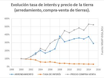 GRÁFICA DE LA SEMANA:PRECIO DE LA TIERRA Y TASA DE INTERÉS.