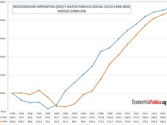 LA GRÁFICA DE LA SEMANA: RECAUDACIÓN IMPOSITIVA Y GASTO PÚBLICO SOCIAL 1998-2016.