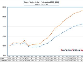LA GRÁFICA DE LA SEMANA: EL GASTO PÚBLICO SOCIAL EN EL CICLO 1997-2017