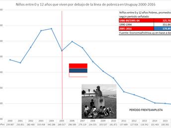 LA GRÁFICA DE LA SEMANA: POBREZA INFANTIL EN URUGUAY