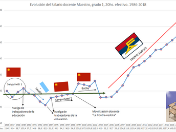 LA GRÁFICA DE LA SEMANA: EL SALARIO DOCENTE EN URUGUAY 1986-2017