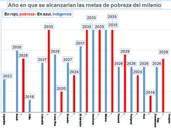 LA GRÁFICA DE LA SEMANA: URUGUAY, ÚNICO PAÍS QUE CUMPLIÓ EN 2015 LOS OBJETIVOS DEL MILENIO DE REDUCC