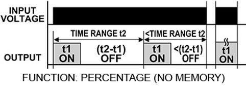 Function Percentage No memory.jpg