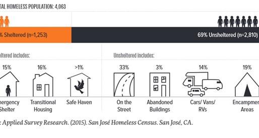 Homelessness in San Jose
