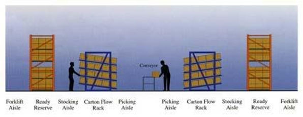 carton flow rack graphic