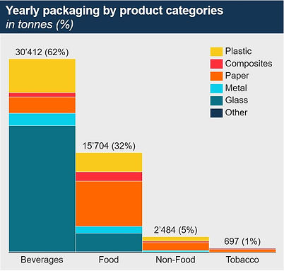 yearly packaging by category.JPG