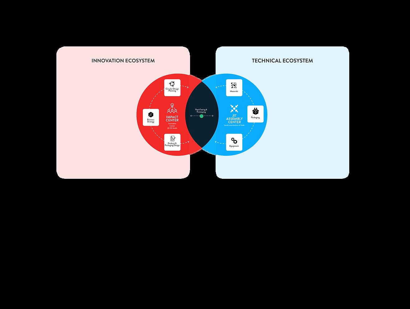 Process Flow_Portfolio4.png