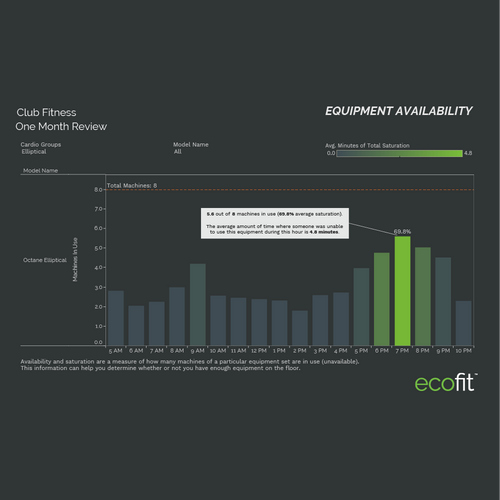 equipment availability
