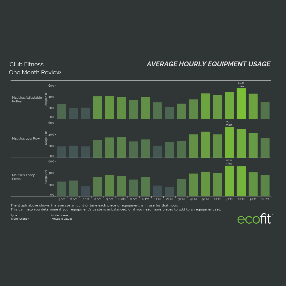 average hourly equipment use