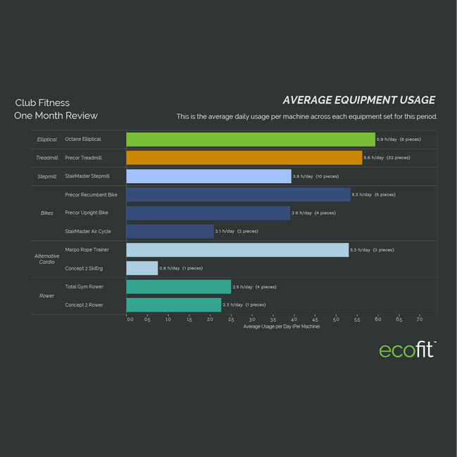 average equipment usage