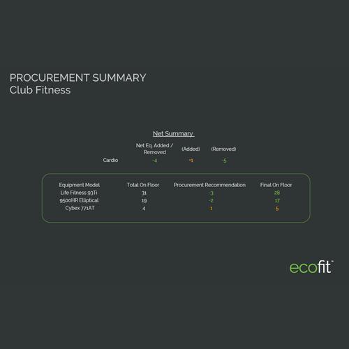 procurement summary