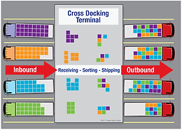 Cross Dock : Work efficiently with 3PL Dynamics