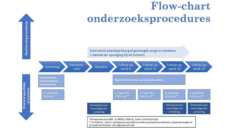 Big bird trial procedures_NL.jpg