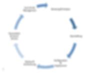 Unser Lifecycle Management vn der Analyse bis zum End of Life Management