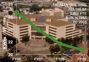 TRUMAN Blg savings graph.jpeg