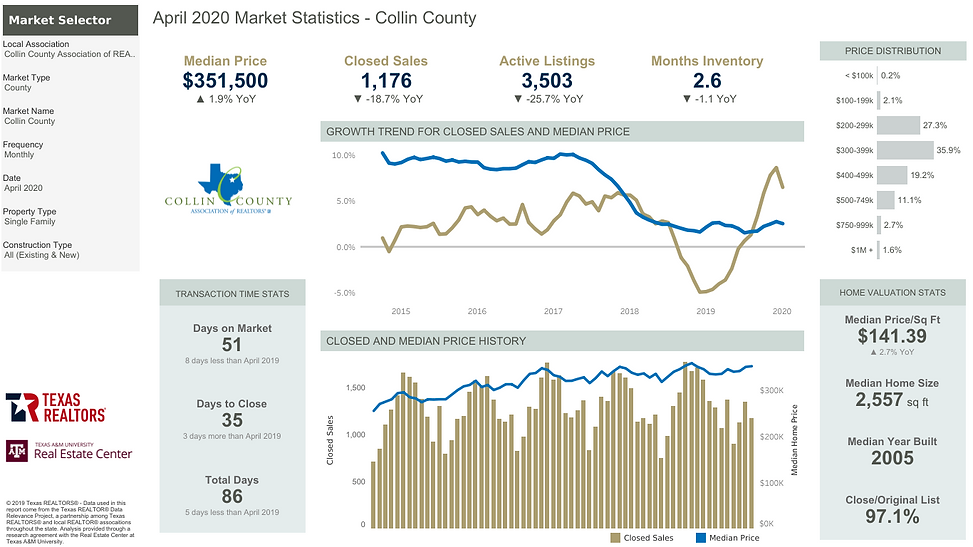 Collin County Home Stats April 2020