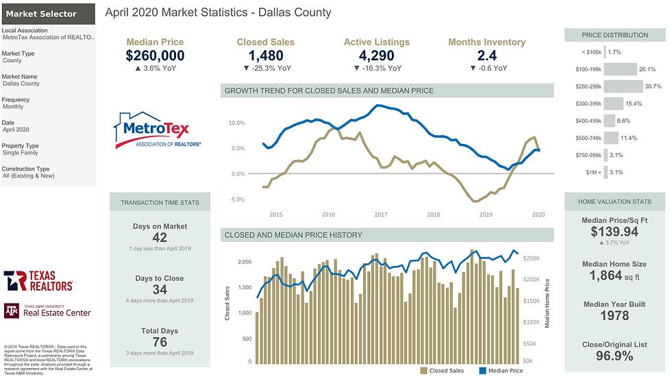 Dallas County Home Stats April 2020