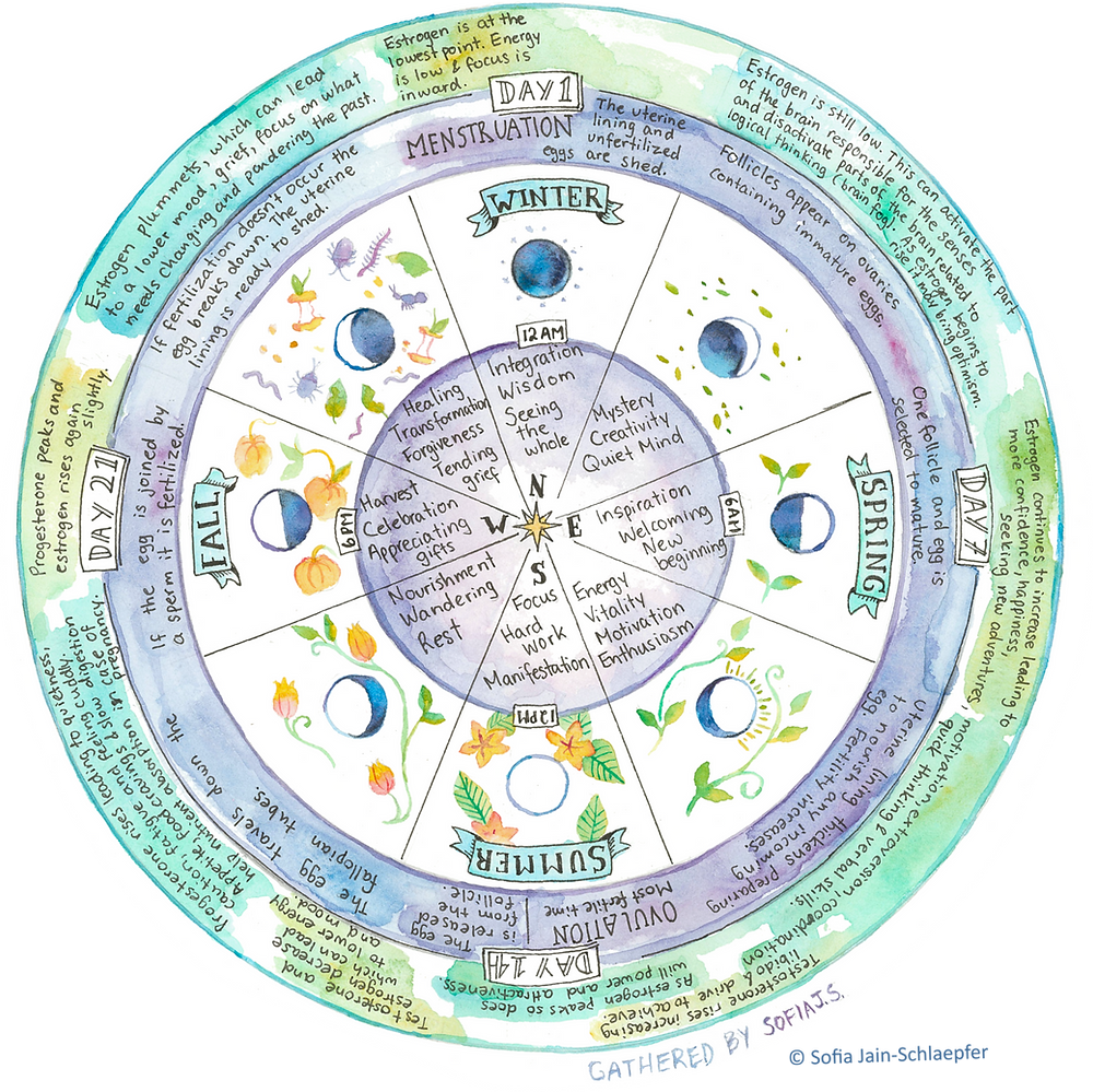 Women's/ moon/ menstruation cycle related to archetypal cycles of nature