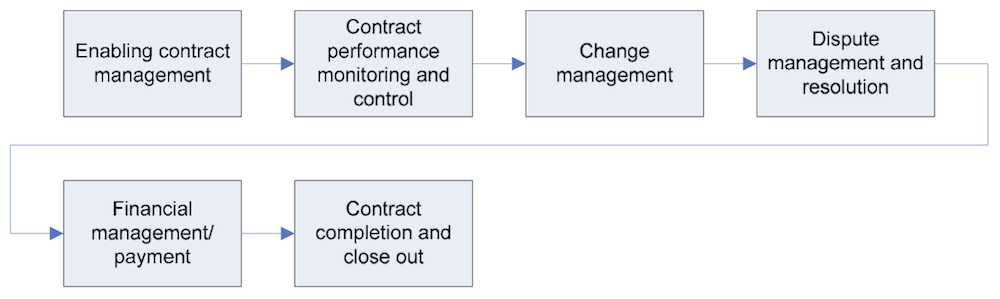 Pegasus Contract Labor Management