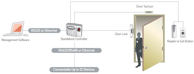 Access Control System Wiring Diagram - Schematics Online on