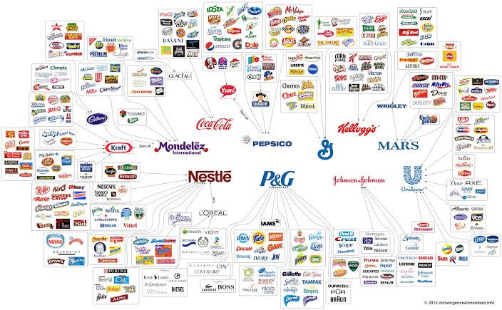 Consumers Good Brands Portfolio