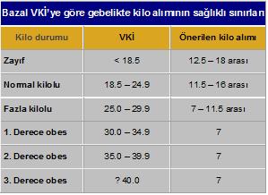 Gebelikte Kilo Alımı ve Obesite 1: Sınırlar, Kilonun Getirdiği Riskler ve Ultrason Muayenesi (2010)