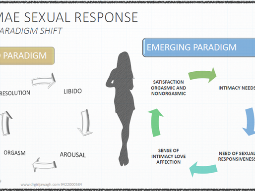 Female Sexual Dysfunction (FSD ) truly needs acknowledgement, identification & treatment
