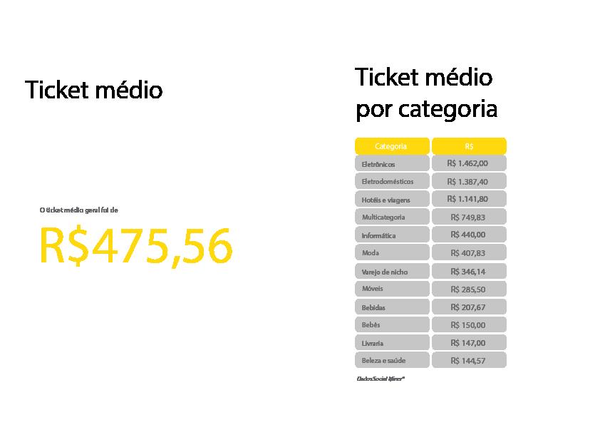 Dia dos Consumidor 2019 - ticket médio das operações