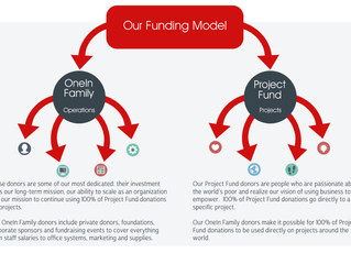 Our Unique Funding Model