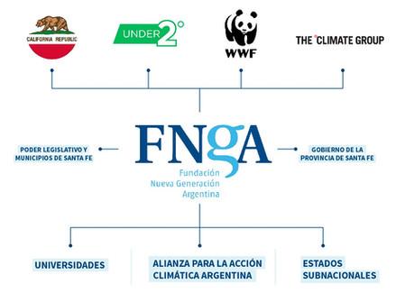 Redes de la FNGA que colaboraron en la III Cumbre Climática de las Américas