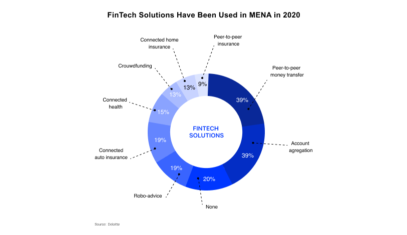 FinTech Solutions in the Middle East and Africa