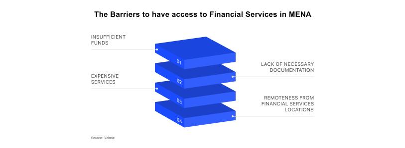 Financial Services in MENA