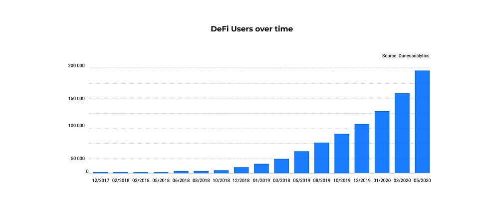 DeFi users